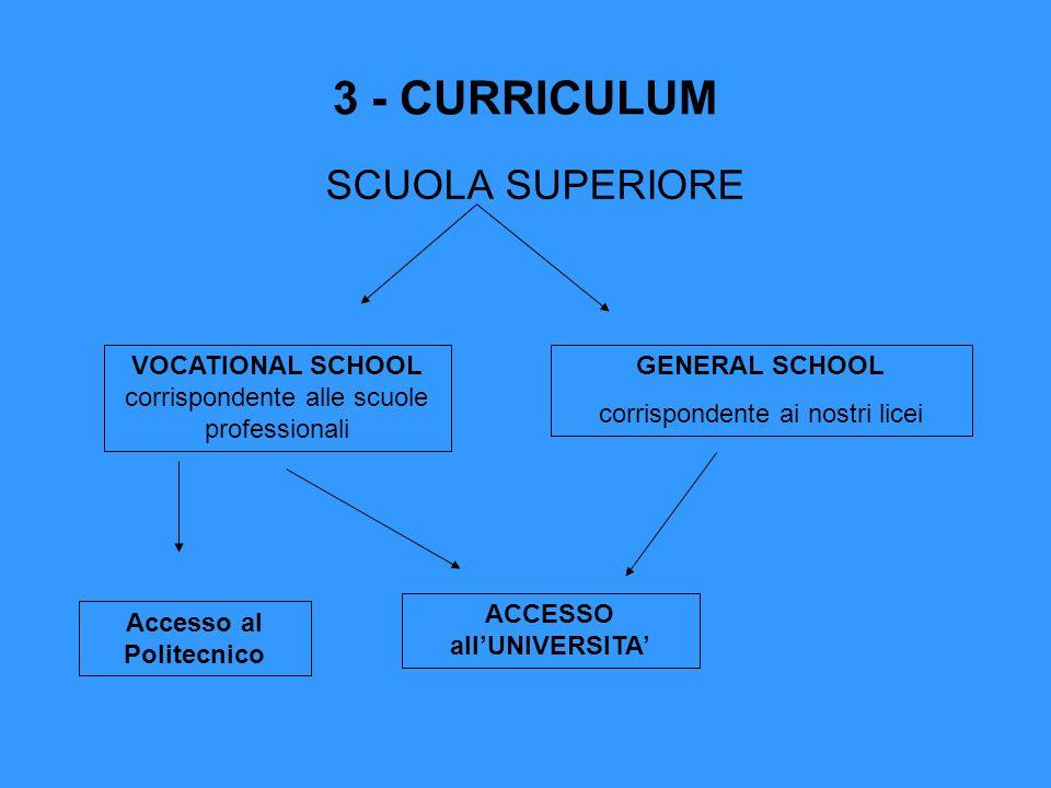 3 - CURRICULUM SCUOLA SUPERIORE VOCATIONAL SCHOOL corrispondente alle scuole professionali GENERAL SCHOOL corrispondente ai nostri licei ACCESSO allUNIVERSITA Accesso al Politecnico