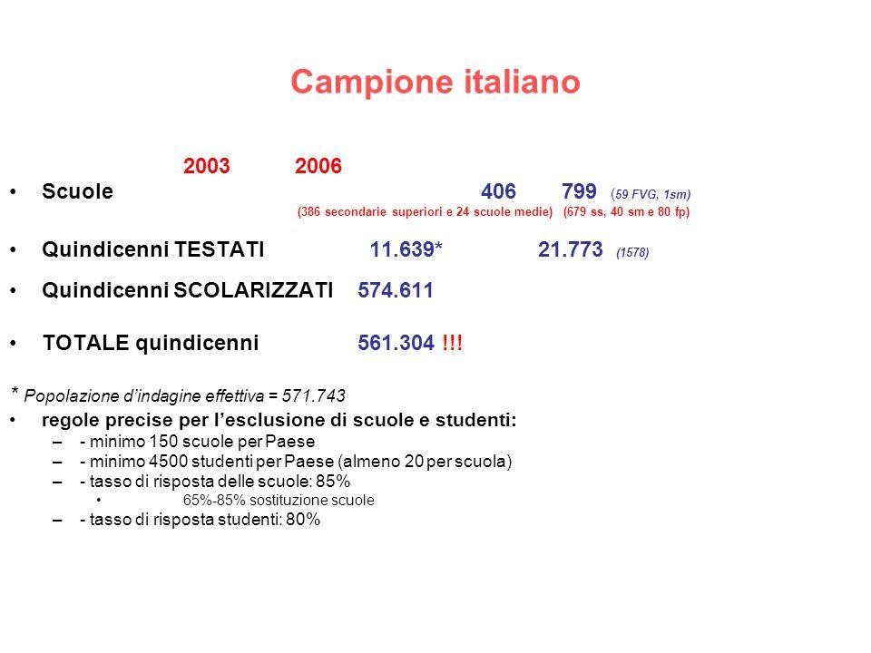 Campione italiano 2003 2006 Scuole 406 799 ( 59 FVG, 1sm) (386 secondarie superiori e 24 scuole medie) (679 ss, 40 sm e 80 fp) Quindicenni TESTATI 11.639* 21.773 (1578) Quindicenni SCOLARIZZATI574.611 TOTALE quindicenni561.304 !!.