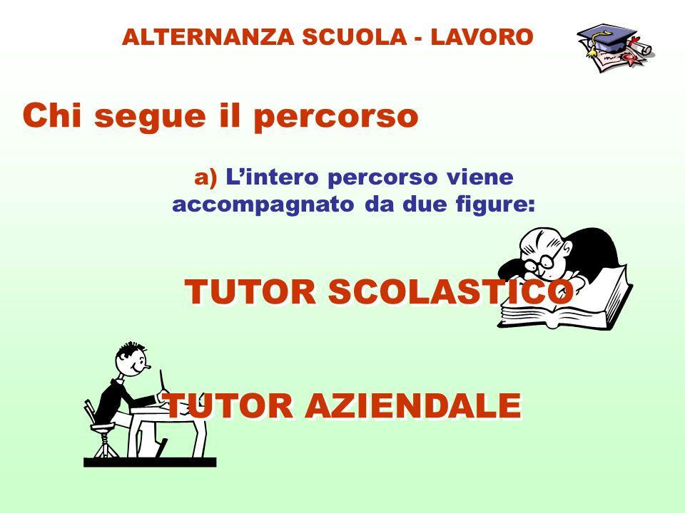 a) Lintero percorso viene accompagnato da due figure: Chi segue il percorso ALTERNANZA SCUOLA - LAVORO TUTOR AZIENDALE TUTOR SCOLASTICO