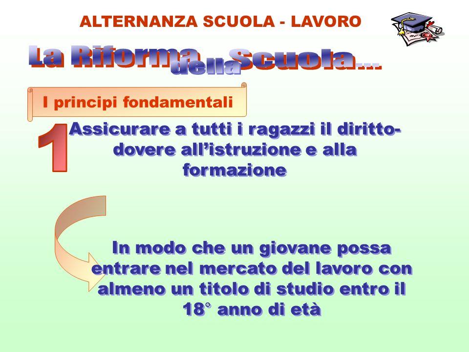 PROGETTAZIONE DELLINTERVENTO A RAPPORTI SCUOLA/AZIENDE B SENSIBILIZZAZIONE C ORIENTAMENTO D PERCORSI DI ALTERNANZA (16 0RE /TEORIA) E PERCORSI DI ALTERNANZA (50 ORE/ PRATICA F VERIFICA DEI RISULTATI G MONITORAGGIO H ALTERNANZA SCUOLA - LAVORO