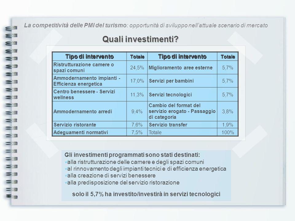 La competitività delle PMI del turismo: opportunità di sviluppo nellattuale scenario di mercato Quali investimenti? Tipo di intervento Totale Totale R