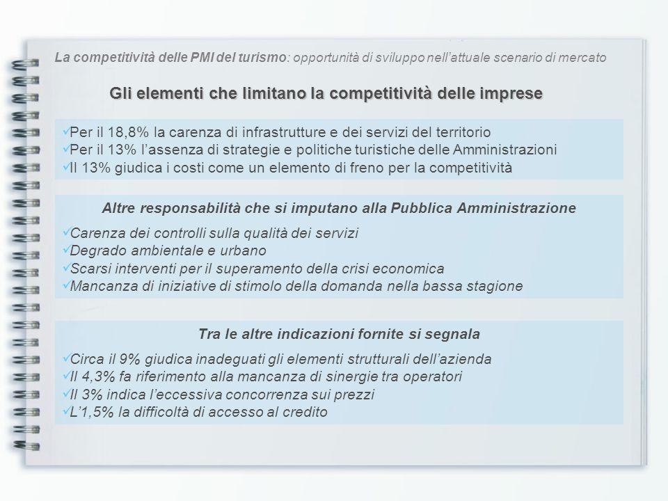 La competitività delle PMI del turismo: opportunità di sviluppo nellattuale scenario di mercato Gli elementi che limitano la competitività delle impre