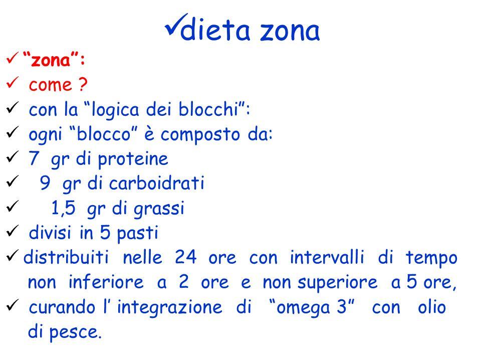 dieta zona zona: come ? con la logica dei blocchi: ogni blocco è composto da: 7 gr di proteine 9 gr di carboidrati 1,5 gr di grassi divisi in 5 pasti