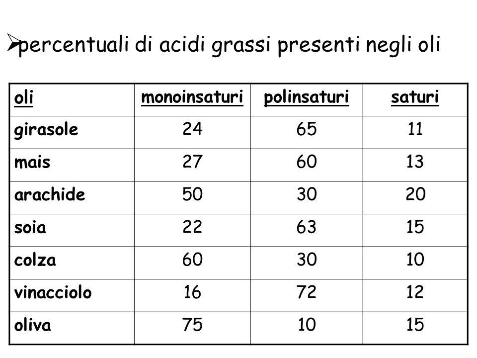 percentuali di acidi grassi presenti negli oli oli monoinsaturipolinsaturisaturi girasole246511 mais276013 arachide503020 soia226315 colza603010 vinacciolo167212 oliva751015