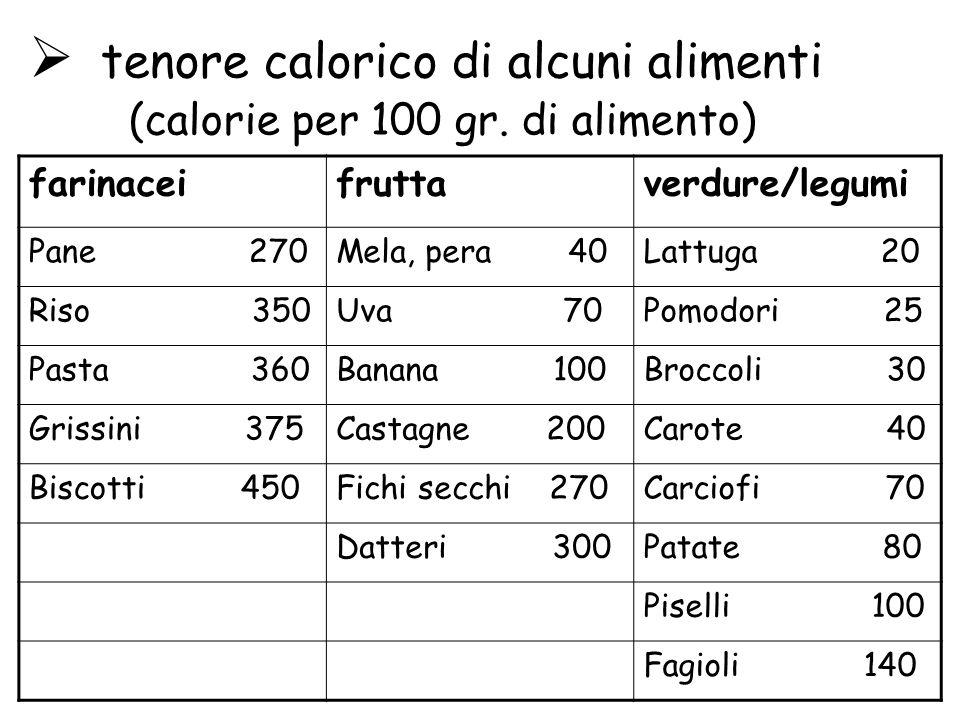 tenore calorico di alcuni alimenti (calorie per 100 gr. di alimento) farinaceifruttaverdure/legumi Pane 270Mela, pera 40Lattuga 20 Riso 350Uva 70Pomod