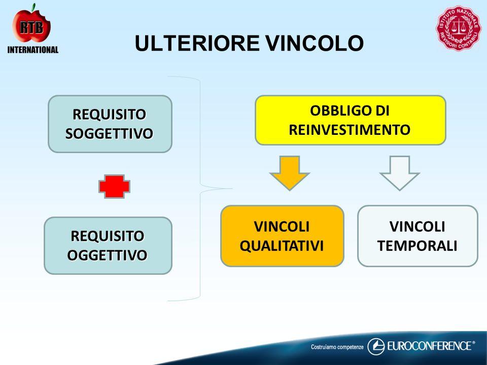 ULTERIORE VINCOLO REQUISITOSOGGETTIVO REQUISITOOGGETTIVO OBBLIGO DI REINVESTIMENTO VINCOLI QUALITATIVI VINCOLI TEMPORALI
