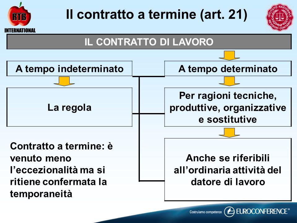 Il contratto a termine (art. 21) IL CONTRATTO DI LAVORO A tempo indeterminatoA tempo determinato La regola Per ragioni tecniche, produttive, organizza
