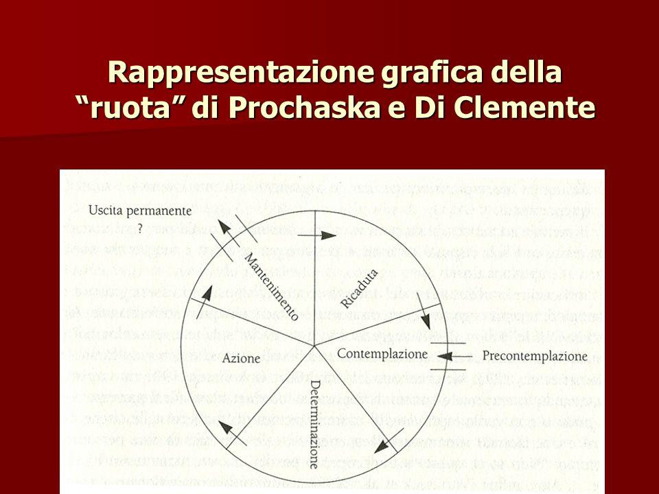 Rappresentazione grafica della ruota di Prochaska e Di Clemente