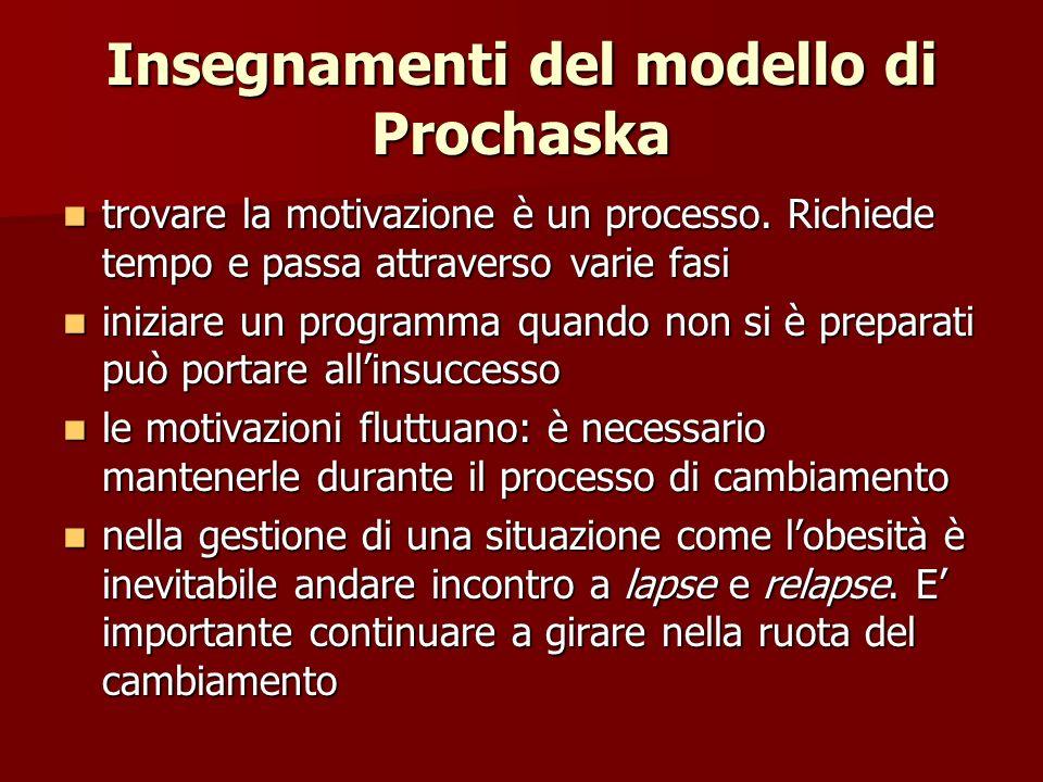 Insegnamenti del modello di Prochaska trovare la motivazione è un processo. Richiede tempo e passa attraverso varie fasi trovare la motivazione è un p