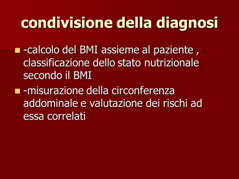 condivisione della diagnosi -calcolo del BMI assieme al paziente, classificazione dello stato nutrizionale secondo il BMI -calcolo del BMI assieme al