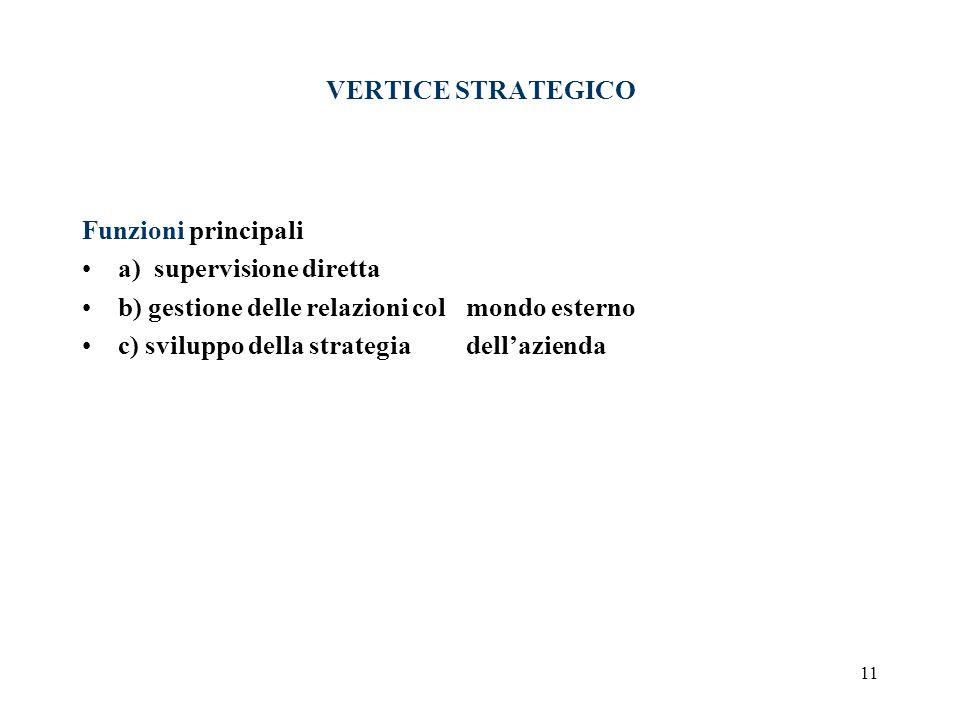 11 VERTICE STRATEGICO Funzioni principali a) supervisione diretta b) gestione delle relazioni col mondo esterno c) sviluppo della strategia dellaziend
