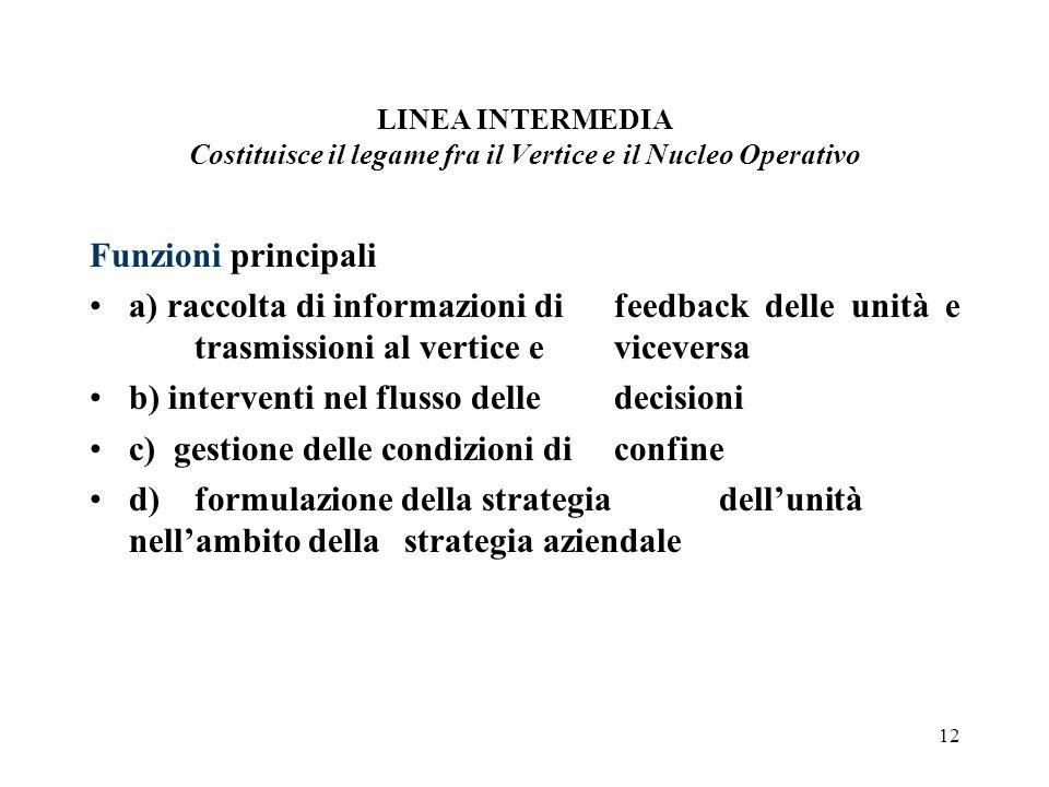 12 LINEA INTERMEDIA Costituisce il legame fra il Vertice e il Nucleo Operativo Funzioni principali a) raccolta di informazioni di feedback delle unità