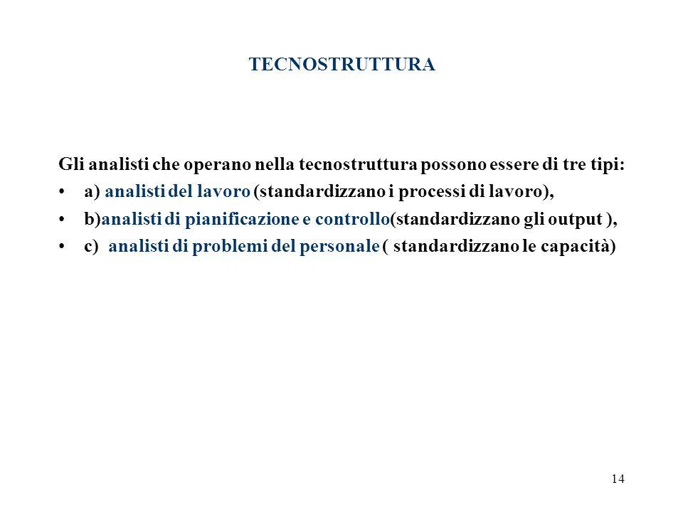 14 TECNOSTRUTTURA Gli analisti che operano nella tecnostruttura possono essere di tre tipi: a) analisti del lavoro (standardizzano i processi di lavor