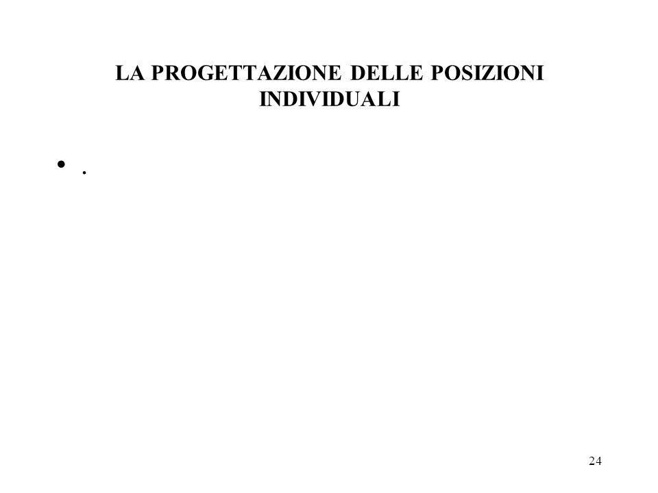 24 LA PROGETTAZIONE DELLE POSIZIONI INDIVIDUALI.