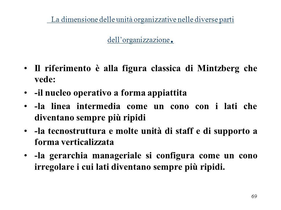 69 La dimensione delle unità organizzative nelle diverse parti dellorganizzazione. Il riferimento è alla figura classica di Mintzberg che vede: -il nu