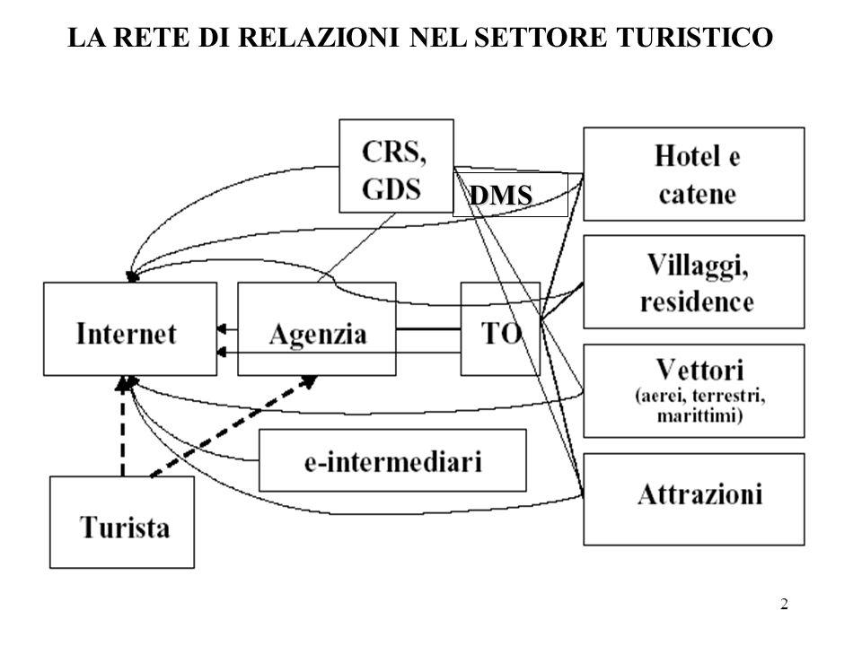 2 DMS LA RETE DI RELAZIONI NEL SETTORE TURISTICO
