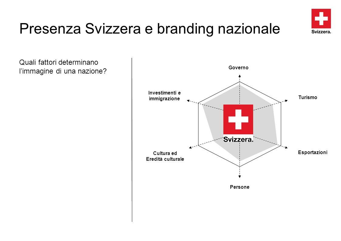 Presenza Svizzera e branding nazionale Quali fattori determinano limmagine di una nazione? Governo Investimenti e immigrazione Turismo Esportazioni Pe