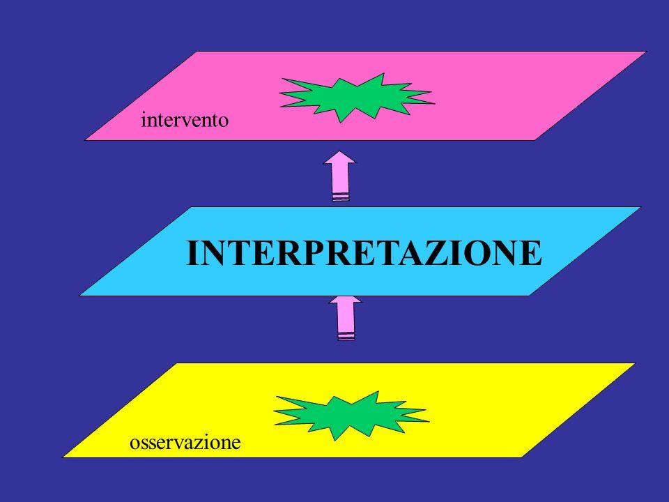 intervento osservazione INTERPRETAZIONE