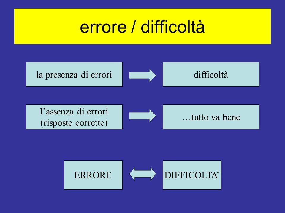 errore / difficoltà la presenza di erroridifficoltà lassenza di errori (risposte corrette) …tutto va bene ERROREDIFFICOLTA