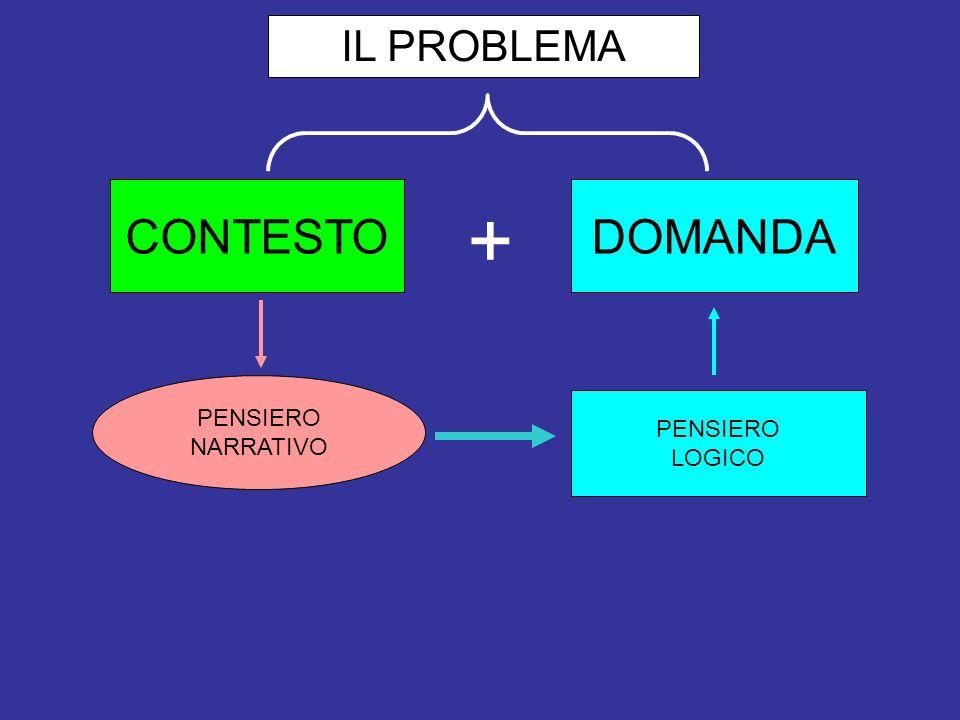 CONTESTODOMANDA + PENSIERO NARRATIVO PENSIERO LOGICO IL PROBLEMA