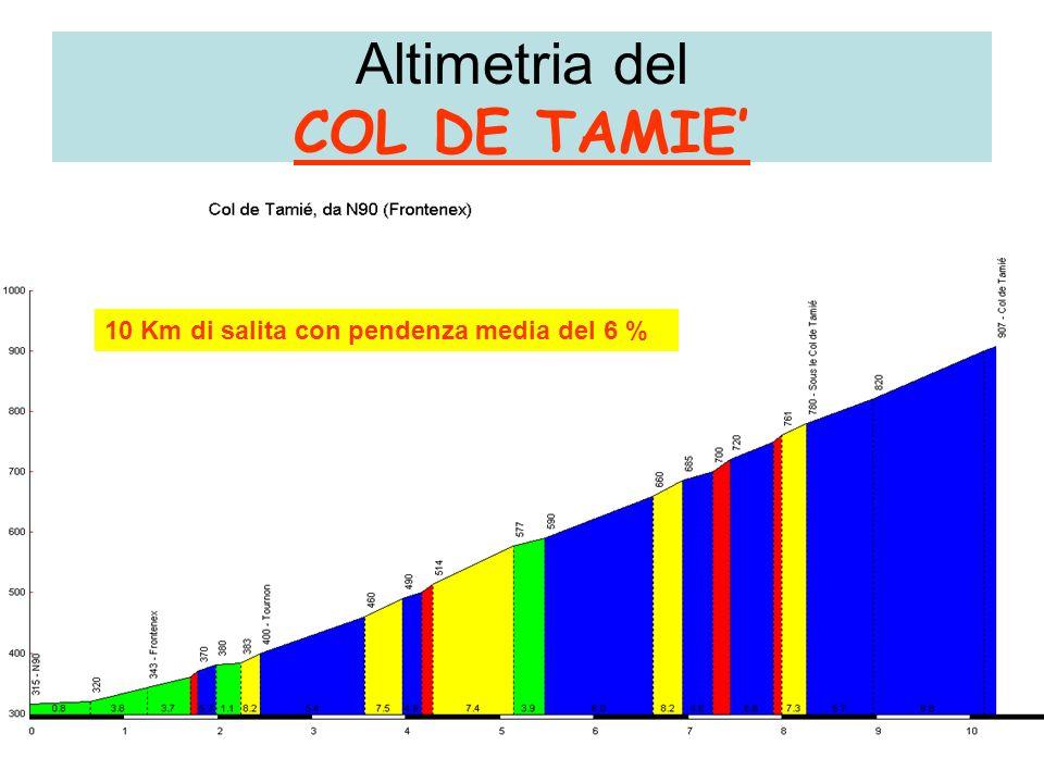 Altimetria del COL DE TAMIE 10 Km di salita con pendenza media del 6 %