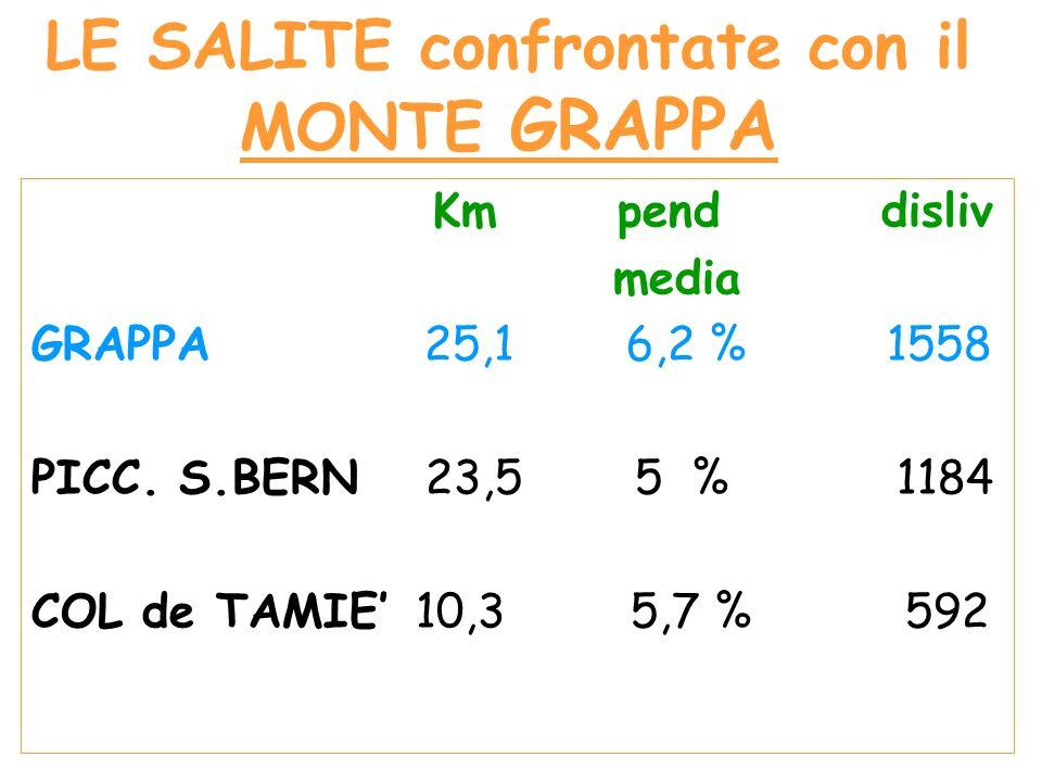 LE SALITE confrontate con il MONTE GRAPPA Km pend disliv media GRAPPA 25,1 6,2 % 1558 PICC.