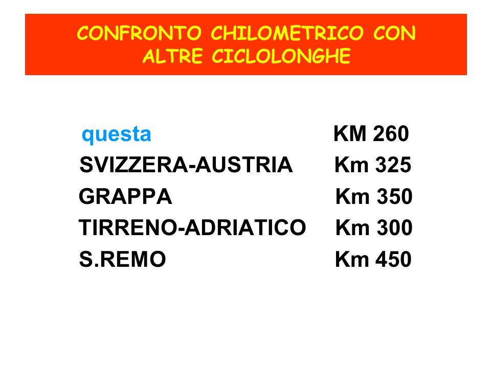 CONFRONTO CHILOMETRICO CON ALTRE CICLOLONGHE questa KM 260 SVIZZERA-AUSTRIA Km 325 GRAPPA Km 350 TIRRENO-ADRIATICO Km 300 S.REMO Km 450