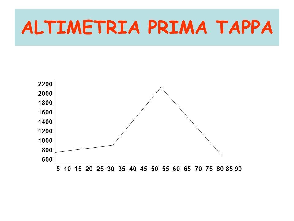 ALTIMETRIA PRIMA TAPPA 2200 2000 1800 1600 1400 1200 1000 800 600 5 10 15 20 25 30 35 40 45 50 55 60 65 70 75 80 85 90