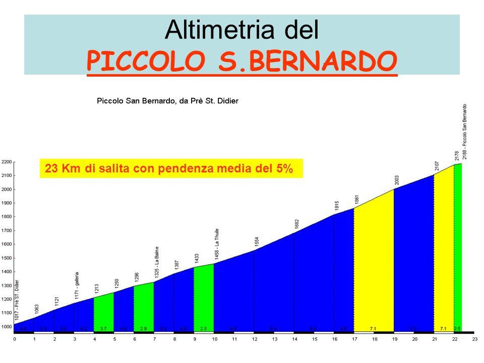 Altimetria del PICCOLO S.BERNARDO 23 Km di salita con pendenza media del 5%