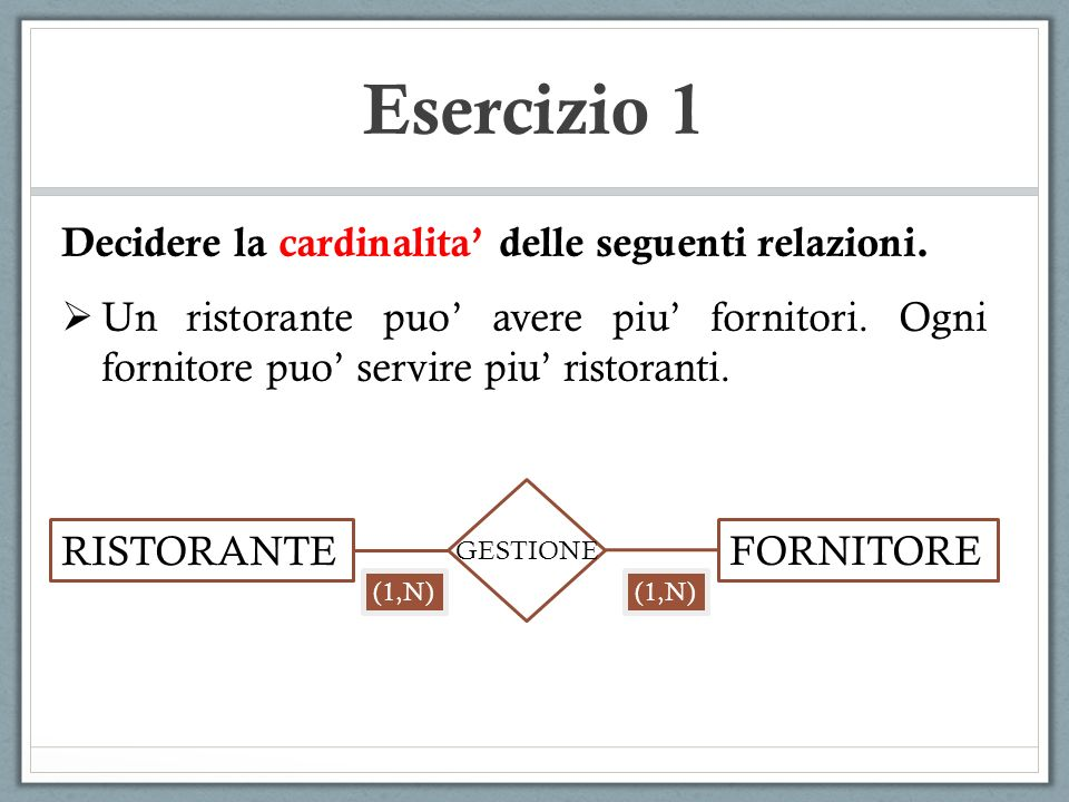 Esercizio 1 Decidere la cardinalita delle seguenti relazioni. Un ristorante puo avere piu fornitori. Ogni fornitore puo servire piu ristoranti. RISTOR