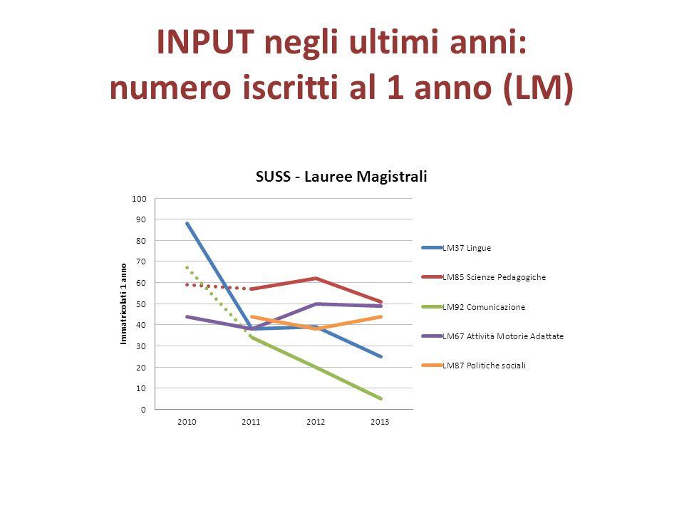 INPUT negli ultimi anni: numero iscritti al 1 anno (LM)