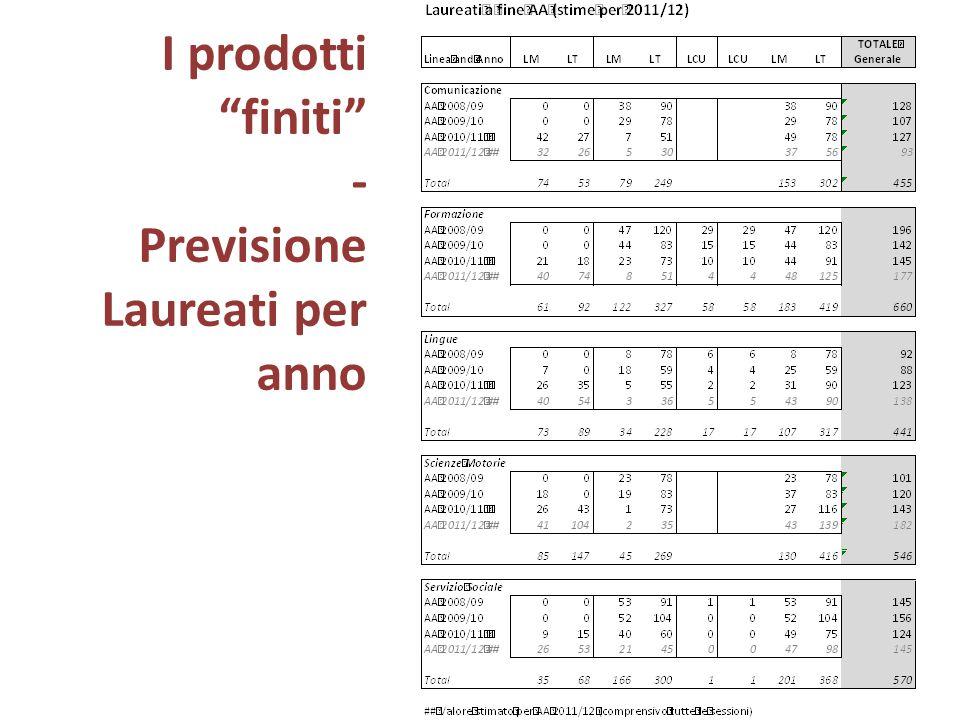 I prodotti finiti - Previsione Laureati per anno