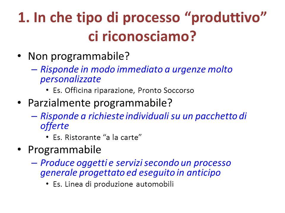 1. In che tipo di processo produttivo ci riconosciamo.