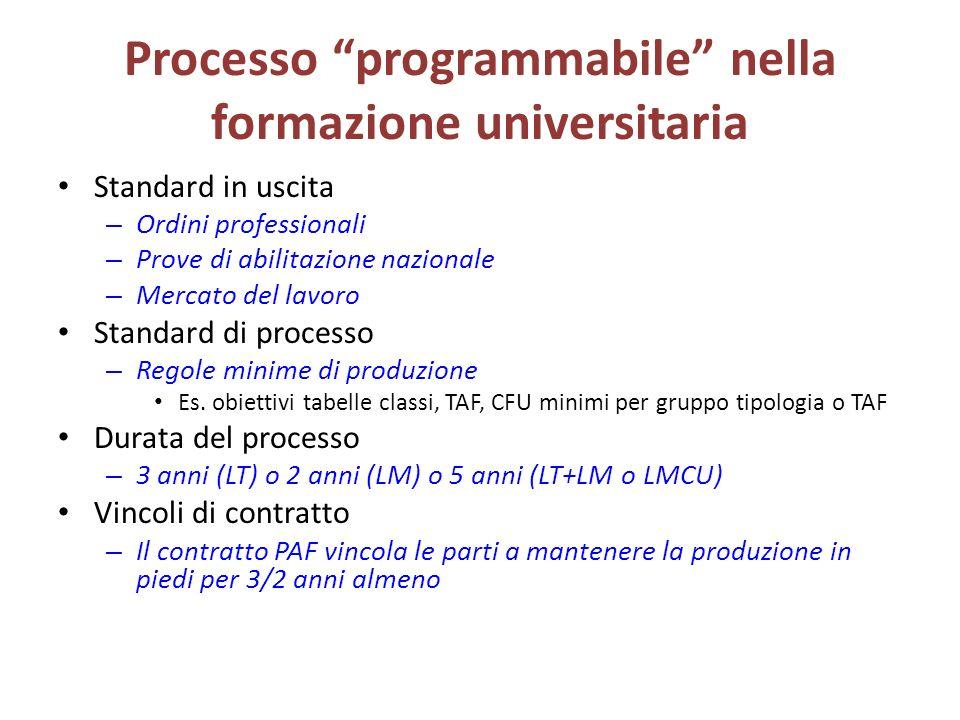 Processo programmabile nella formazione universitaria Standard in uscita – Ordini professionali – Prove di abilitazione nazionale – Mercato del lavoro Standard di processo – Regole minime di produzione Es.