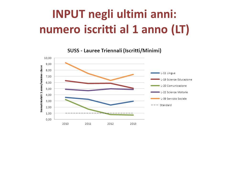 INPUT negli ultimi anni: numero iscritti al 1 anno (LT)