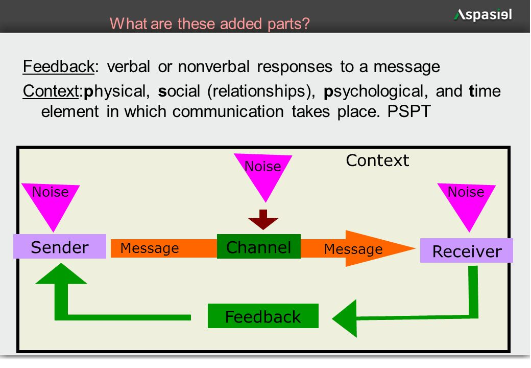 15 What are these added parts? Feedback: verbal or nonverbal responses to a message Context:physical, social (relationships), psychological, and time