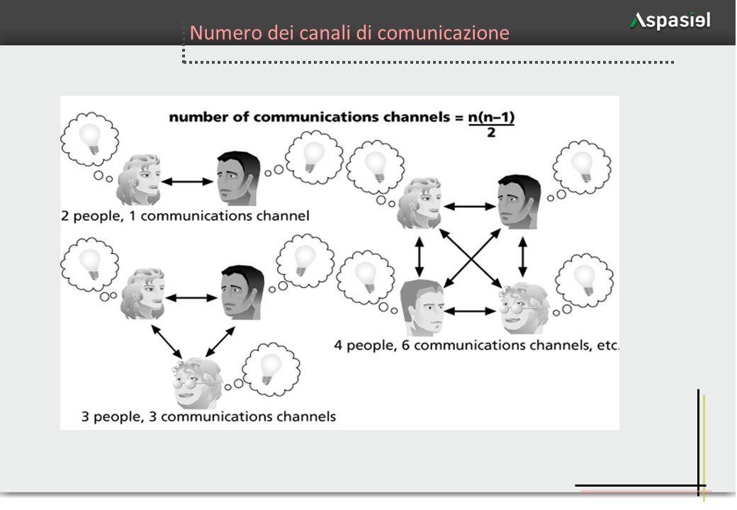 17 Numero dei canali di comunicazione