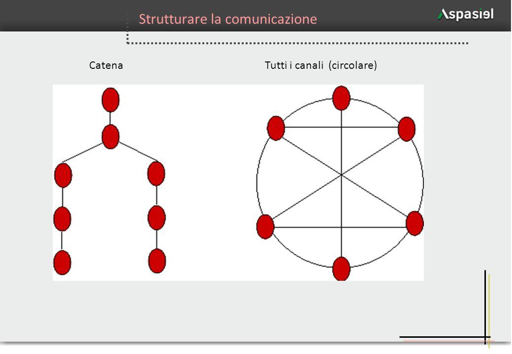 18 Catena Tutti i canali (circolare) Strutturare la comunicazione