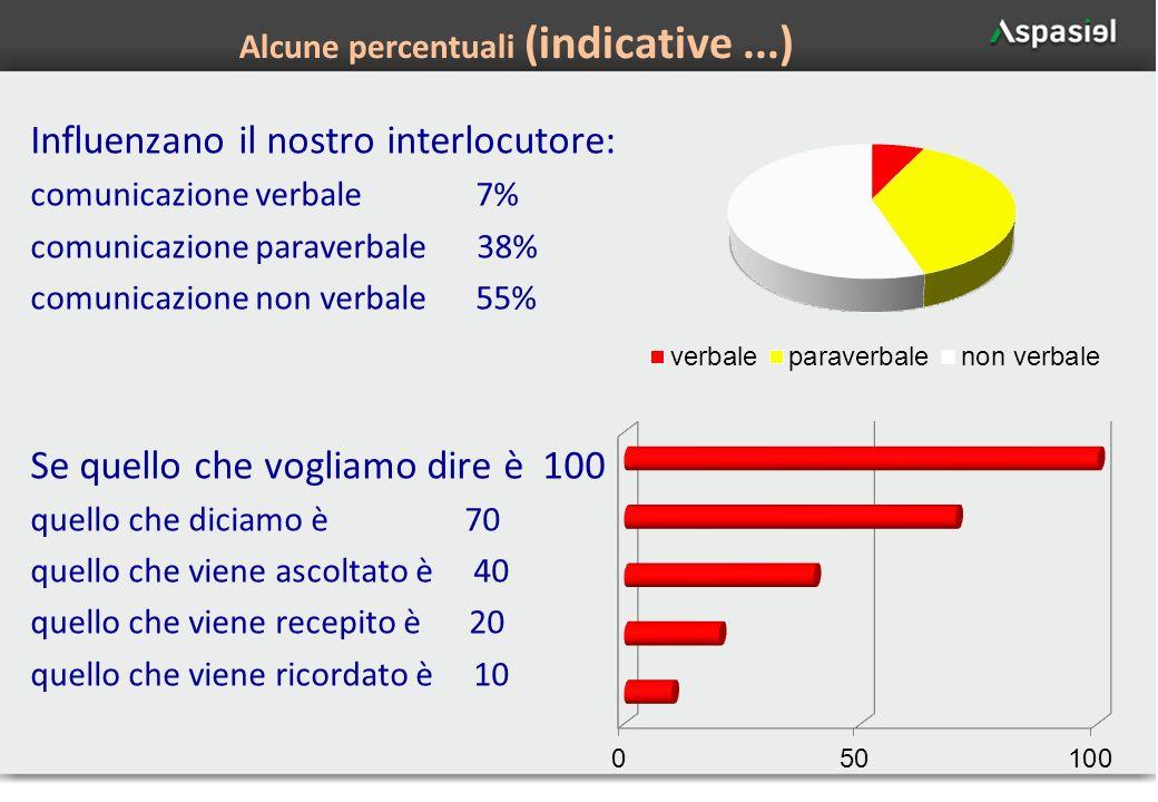 24 Alcune percentuali (indicative...) Influenzano il nostro interlocutore: comunicazione verbale 7% comunicazione paraverbale 38% comunicazione non ve