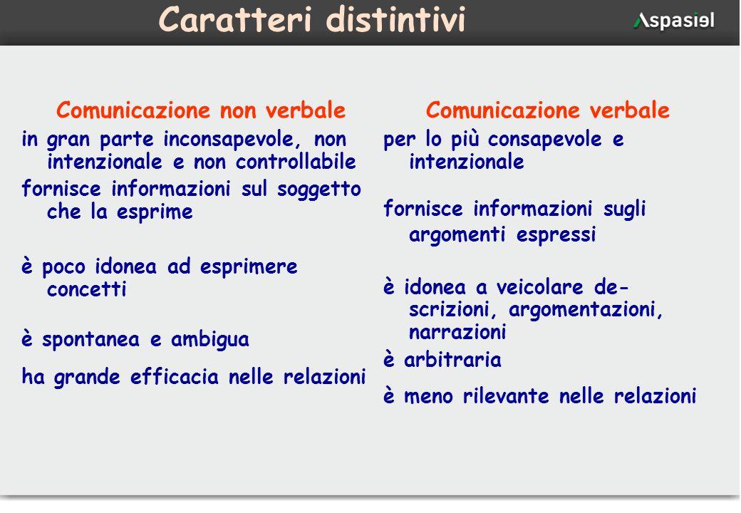 27 Caratteri distintivi Comunicazione non verbale in gran parte inconsapevole, non intenzionale e non controllabile fornisce informazioni sul soggetto