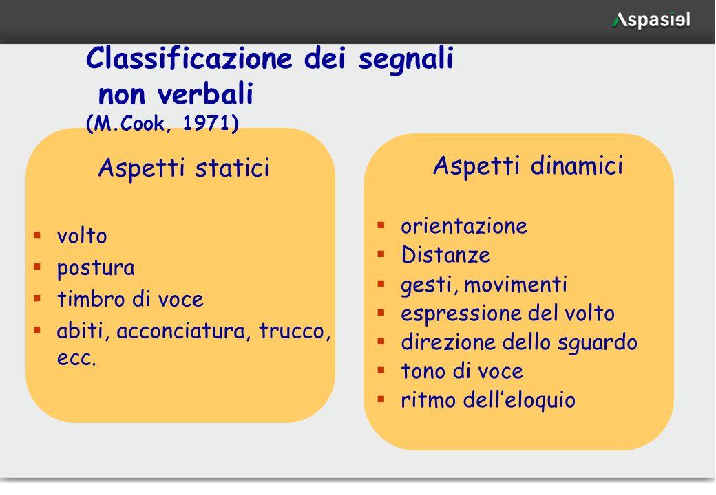 29 Classificazione dei segnali non verbali (M.Cook, 1971) Aspetti statici volto postura timbro di voce abiti, acconciatura, trucco, ecc. Aspetti dinam