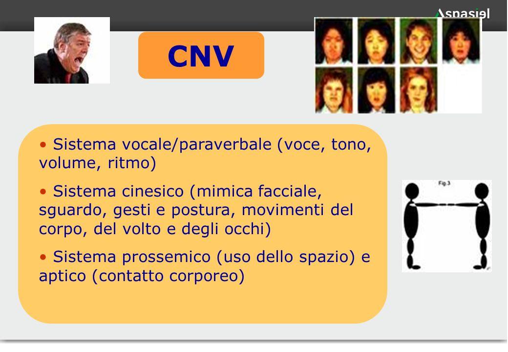 30 CNV Sistema vocale/paraverbale (voce, tono, volume, ritmo) Sistema cinesico (mimica facciale, sguardo, gesti e postura, movimenti del corpo, del vo