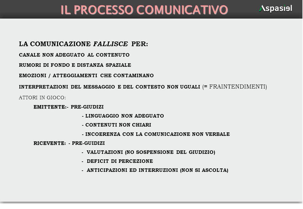 56 IL PROCESSO COMUNICATIVO LA COMUNICAZIONE FALLISCE PER: CANALE NON ADEGUATO AL CONTENUTO RUMORI DI FONDO E DISTANZA SPAZIALE EMOZIONI / ATTEGGIAMEN
