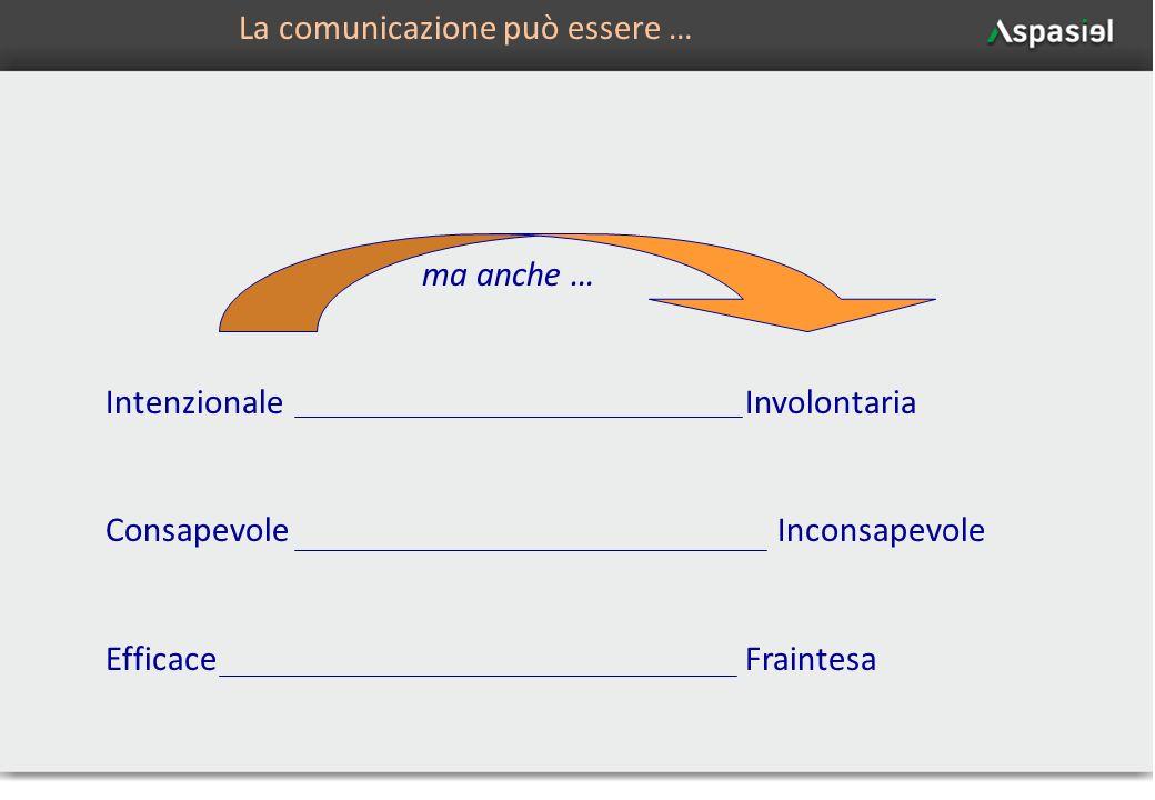 6 ma anche … IntenzionaleInvolontaria Consapevole Inconsapevole EfficaceFraintesa La comunicazione può essere …