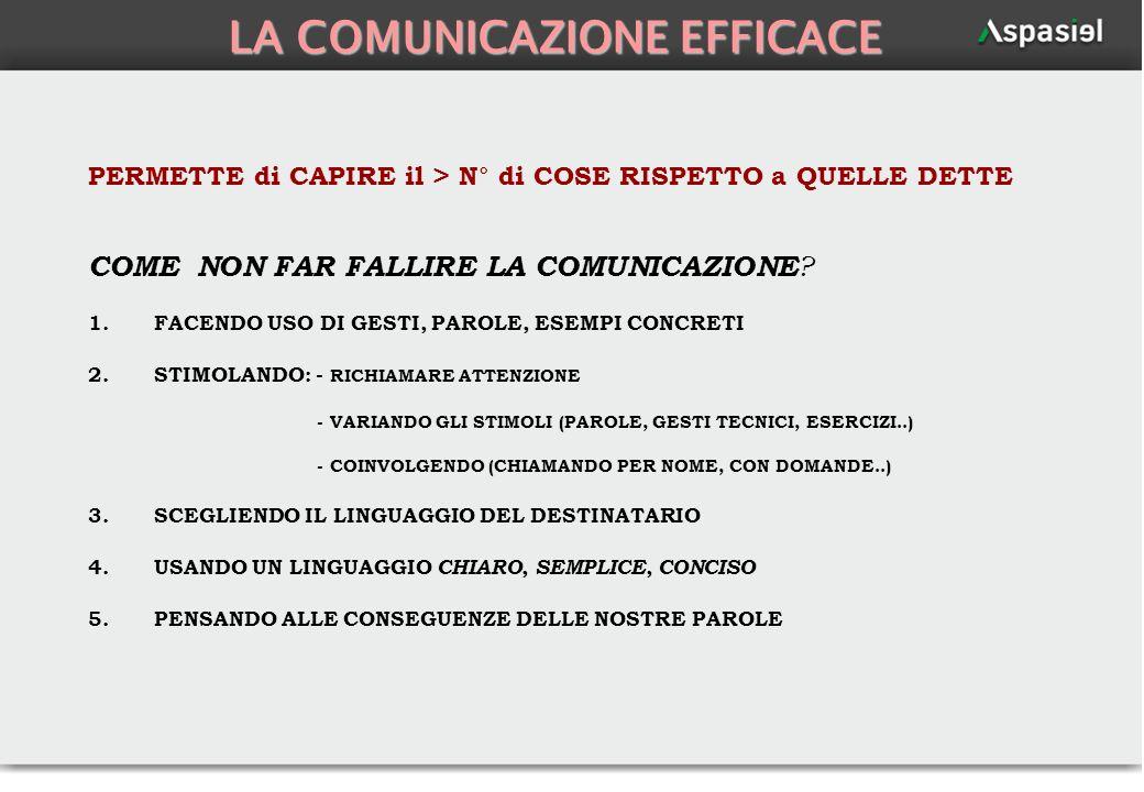 61 LA COMUNICAZIONE EFFICACE PERMETTE di CAPIRE il > N° di COSE RISPETTO a QUELLE DETTE COME NON FAR FALLIRE LA COMUNICAZIONE ? 1.FACENDO USO DI GESTI