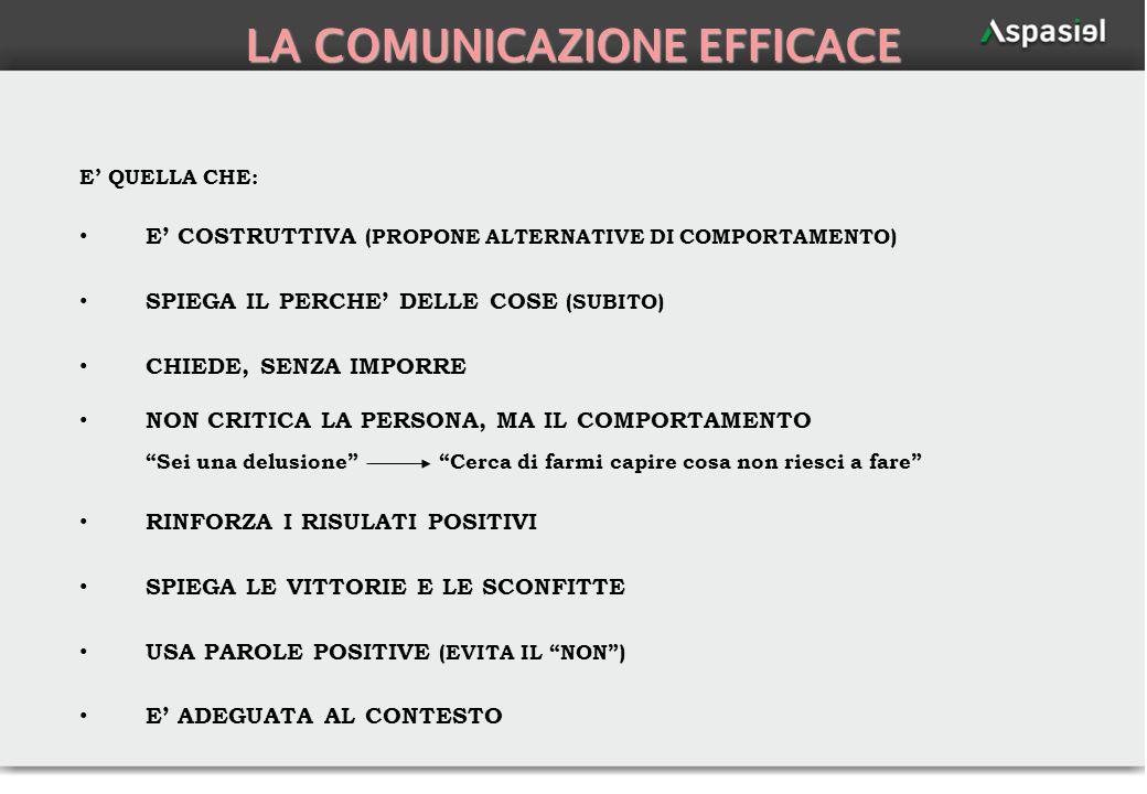 62 LA COMUNICAZIONE EFFICACE E QUELLA CHE: E COSTRUTTIVA (PROPONE ALTERNATIVE DI COMPORTAMENTO) SPIEGA IL PERCHE DELLE COSE (SUBITO) CHIEDE, SENZA IMP