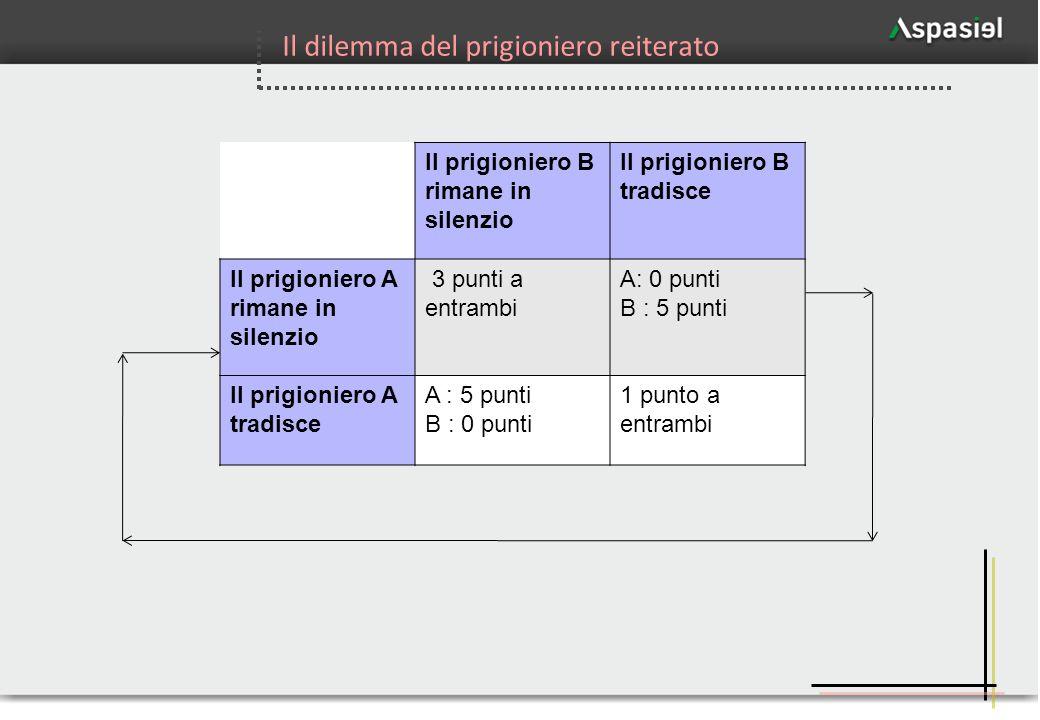 72 Il prigioniero B rimane in silenzio Il prigioniero B tradisce Il prigioniero A rimane in silenzio 3 punti a entrambi A: 0 punti B : 5 punti Il prig