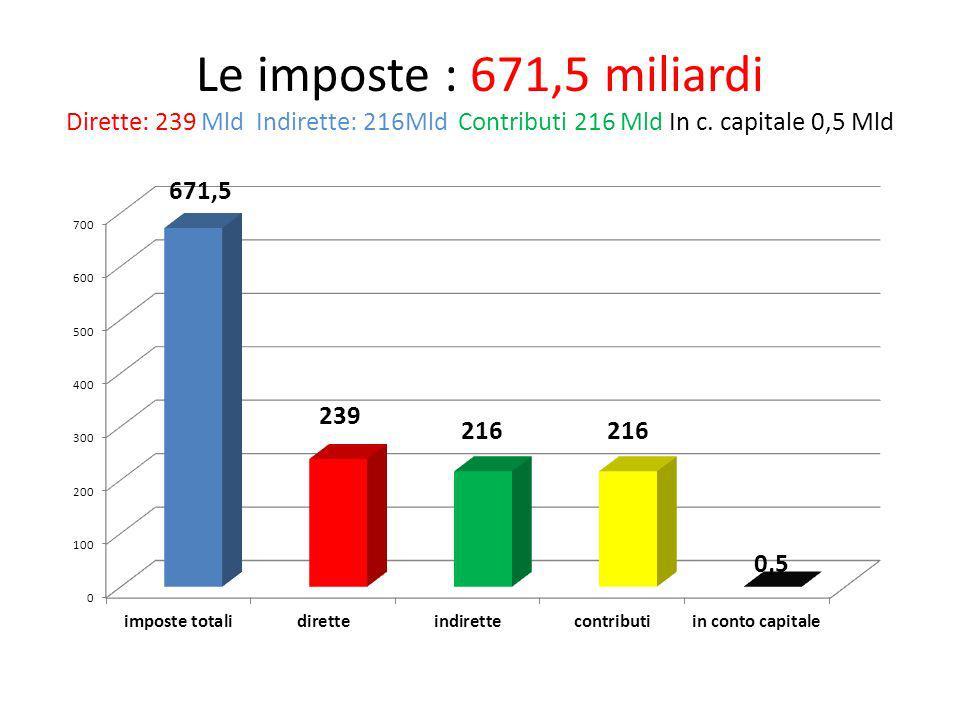 Le imposte : 671,5 miliardi Dirette: 239 Mld Indirette: 216Mld Contributi 216 Mld In c.