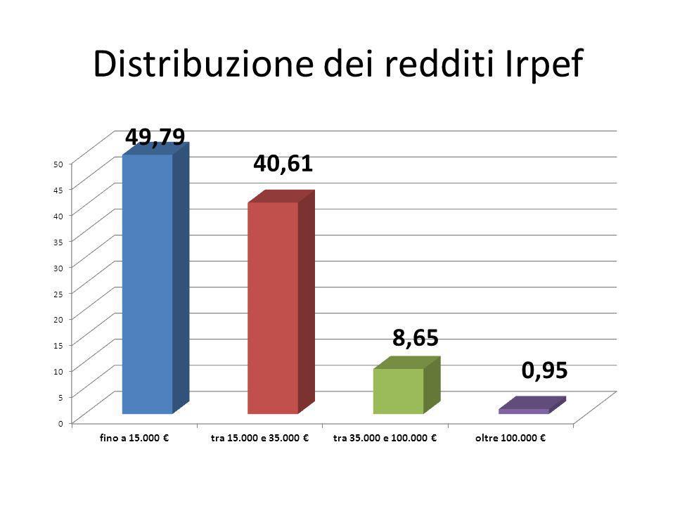 Distribuzione dei redditi Irpef