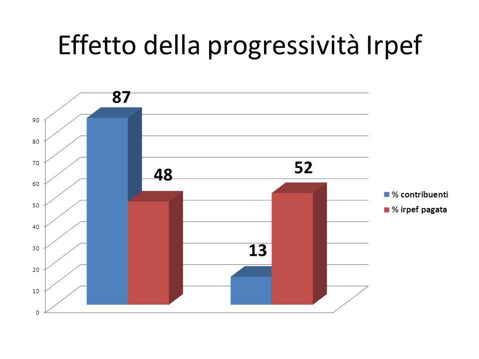 Effetto della progressività Irpef